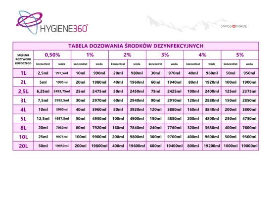 Tabela dozowania środków dezynfekcyjnych PROSEPT